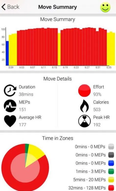 Thanks Maddy and Lulu for an awesome session this morning. Such a good start to a day off ! 32min in the Red and 93% av ! WOW!
